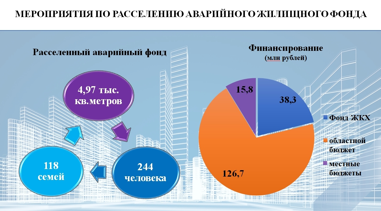 Губернатор выделил Ростову около 11 млн рублей на расселение аварийного дома
