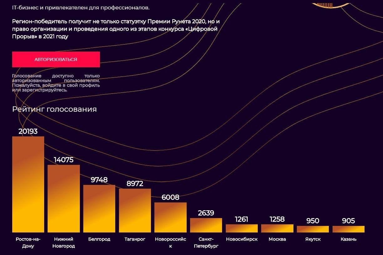 Завершается голосование за звание ИТ-столицы России: Ростов-на-Дону лидирует